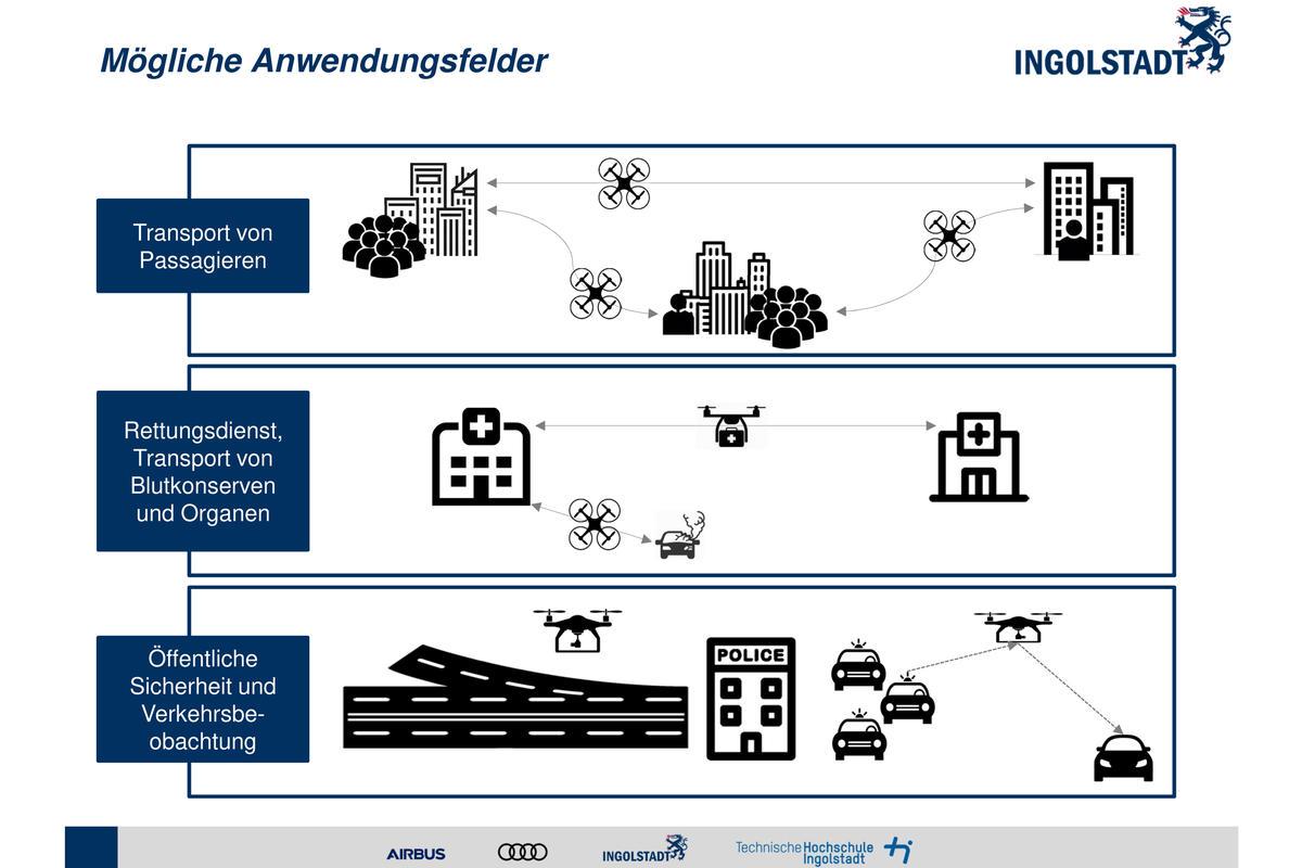Bild vergrößern: Urban Air Mobility - Mögliche Anwendungsfelder