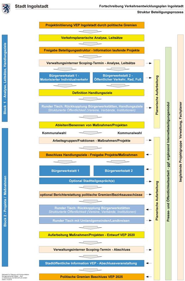 Verkehr - Ablaufstruktur Bürgerbeteiligung Verkehrsentwicklungsplan