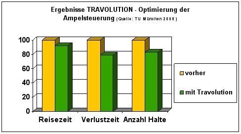 Travolution - Optimierung der Ampelsteuerung