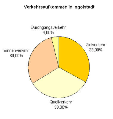 Verkehr - Diagramm Verkehrsaufkommen