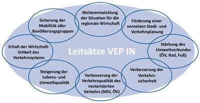 Verkehr - VEP - Leitsätze