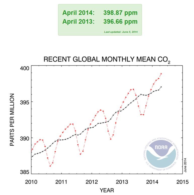 Umwelt - co2 Trend_global-14_05