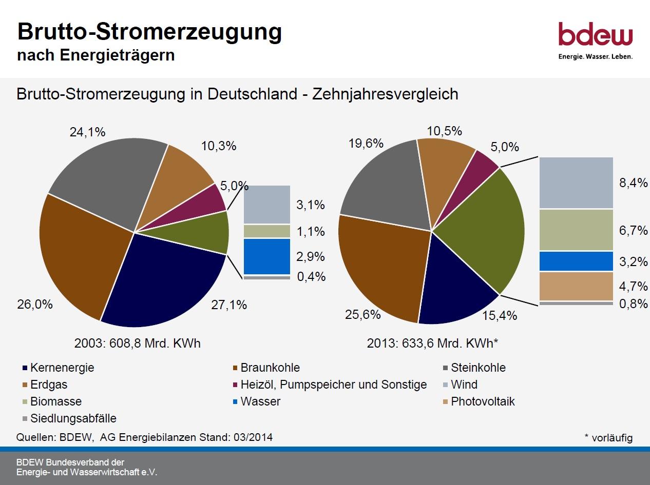 Energie - Brutto-Stromerzeugung Vergleich