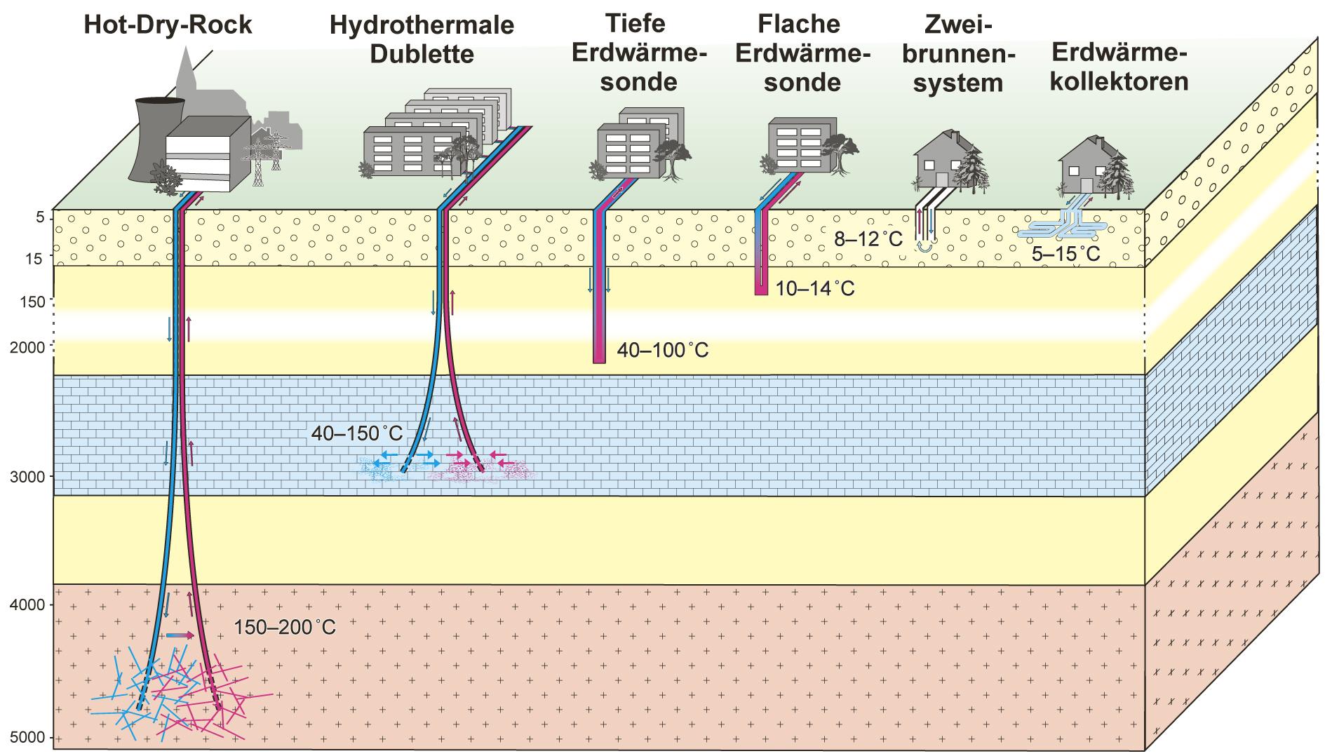 Energie - LfU Blockbild Erdwärme